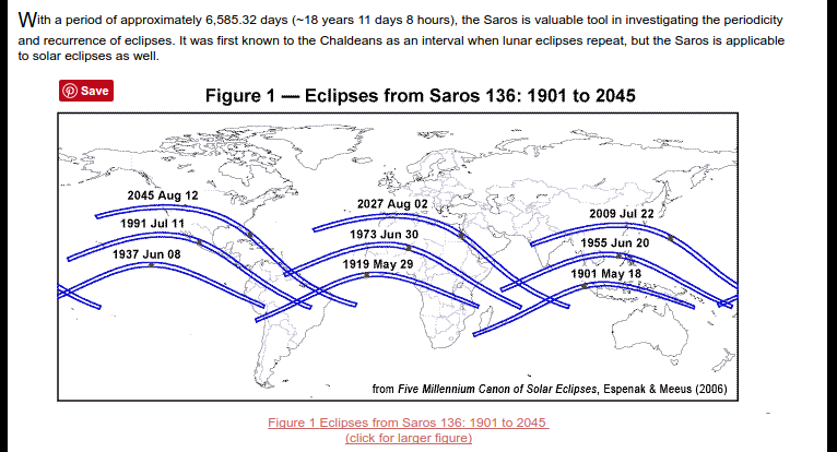 siklus-saros-NASA-1901-2045