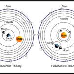 Kebenaran dari Teori Geosentrik dan Peta Bumi Datar
