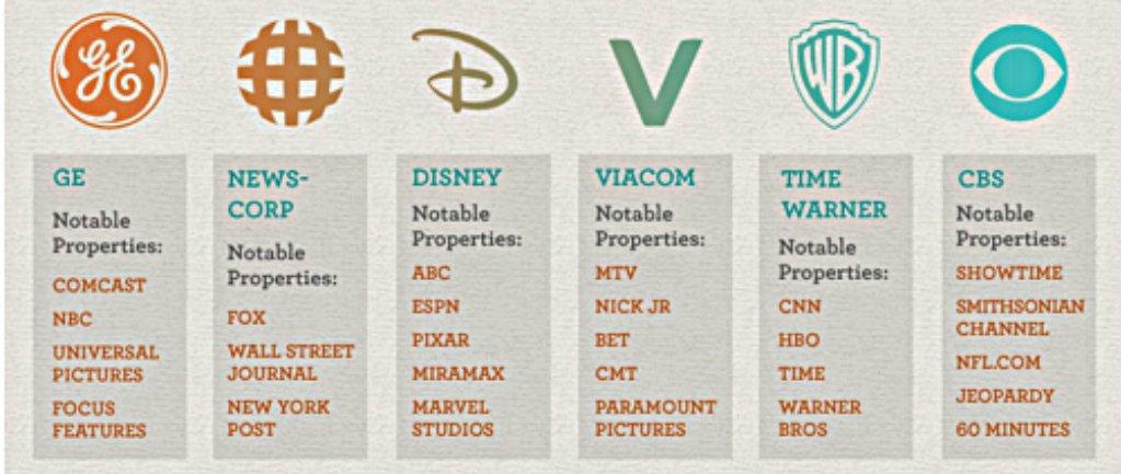 6-perusahaan-yang-menguasai-media-internasional