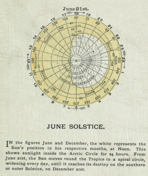 june-solstice
