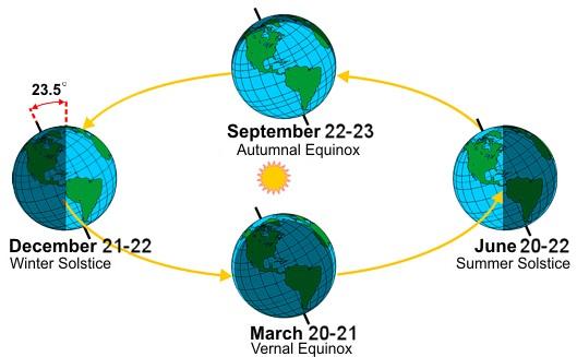 bumi-globe-siang-malam-selama-6-bulan