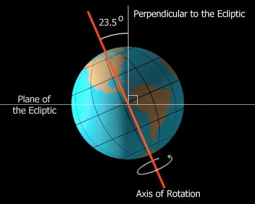 bumi-miring-25-derajat