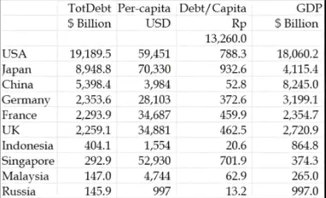 table-hutang-negara-ekonomi-kuat