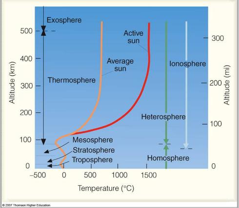 suhu-diketinggian-atmosfir