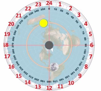 Bulan Pada Bumi Datar Melinwebcom